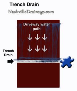 Driveway Drainage, Nashville Trench Drain for Driveways